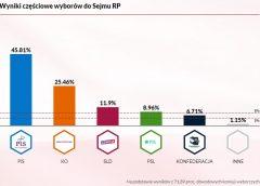 Częściowe wyniki wyborów z 71,9%, 82,8% i 91% okręgów na podstawie PKW